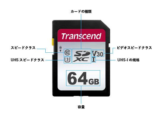 トランセンド64GB SDカードの規格を説明